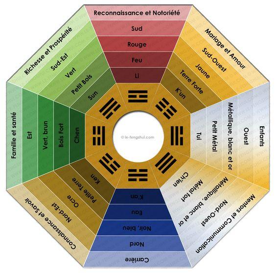 Outil pour comprendre le feng shui