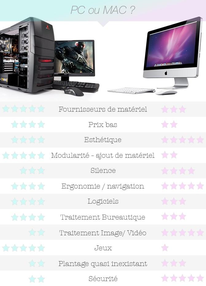 Comparaison PC / Mac