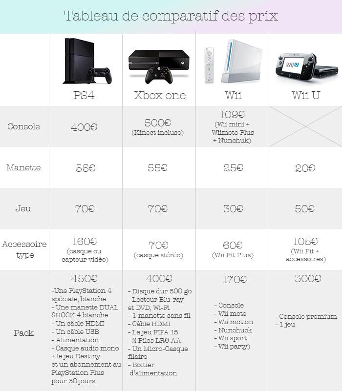 Tableau des prix consoles comparatif