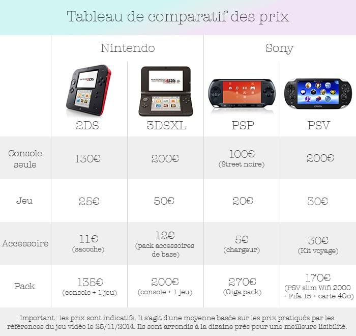 Bien choisir sa console portable - Choisir une console de jeux ...
