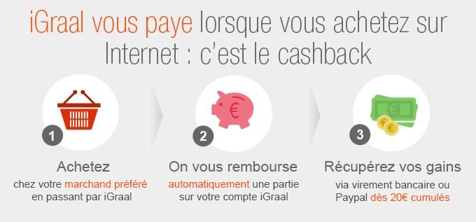 Infographie sur le fonctionnement du cashback iGraal cumulables avec les bons d'achat Spartoo
