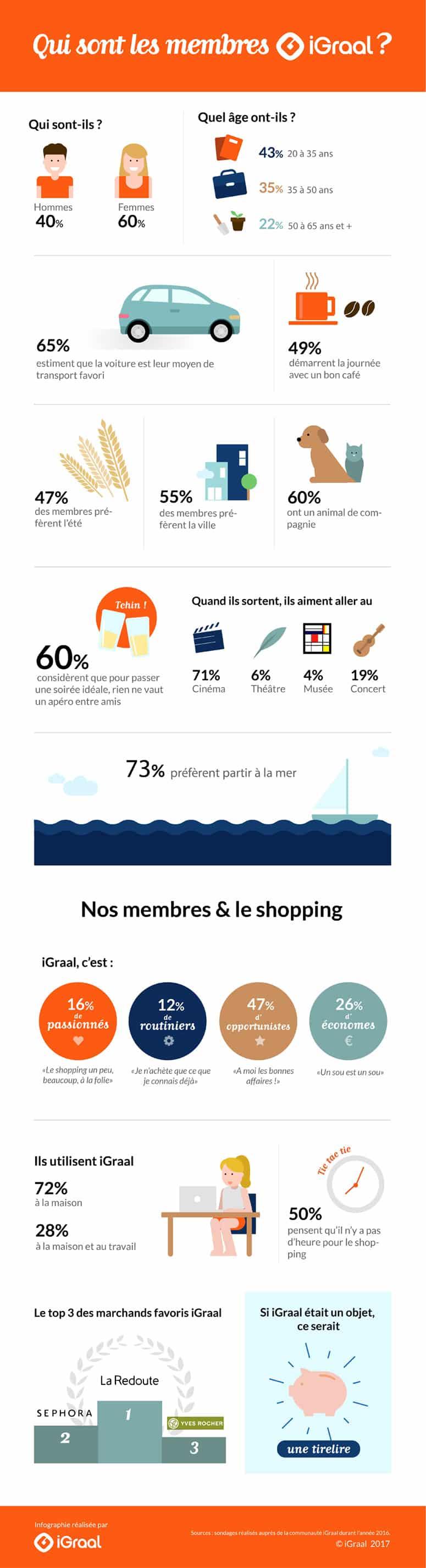 infographie iGraal