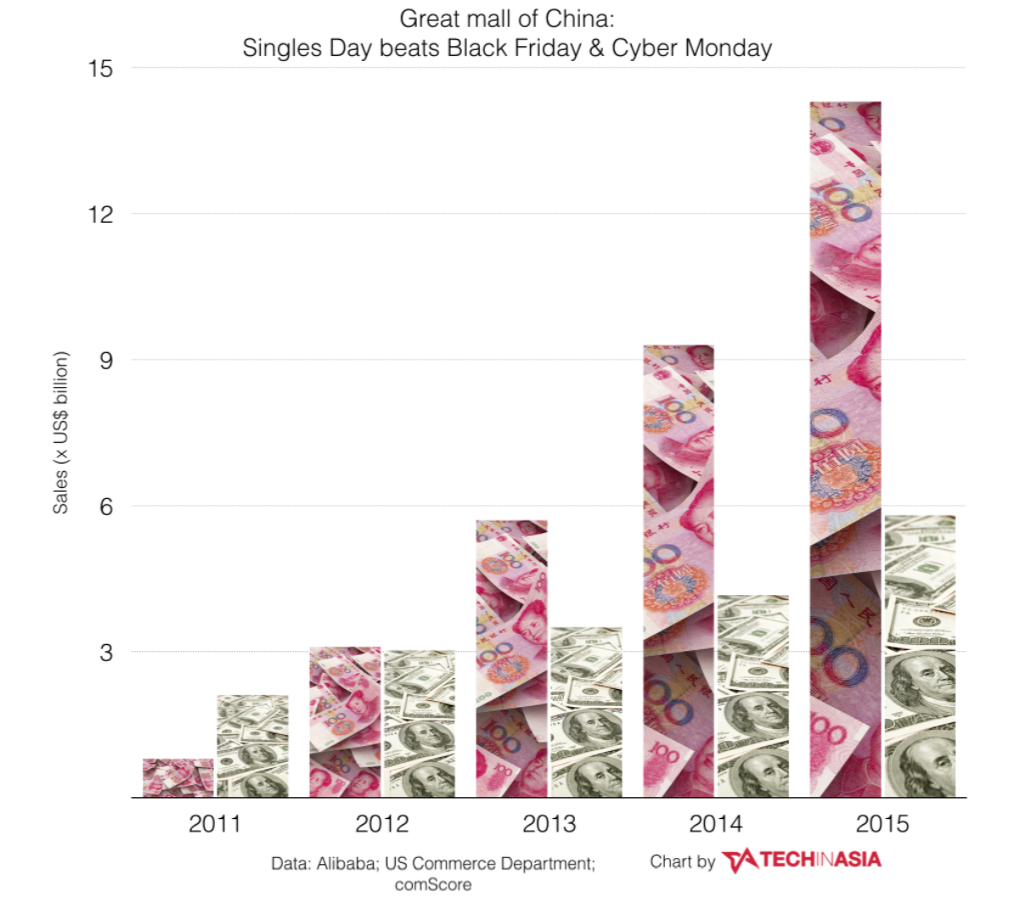 Chiffre d'affaires Singles'Day VS Black Friday