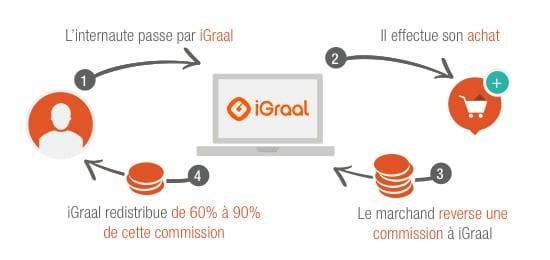 Qui est le service client iGraal ? 3